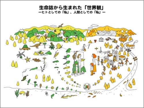 第4回 中村桂子(生命誌):人間は生きものの中にいる(対談編 ...