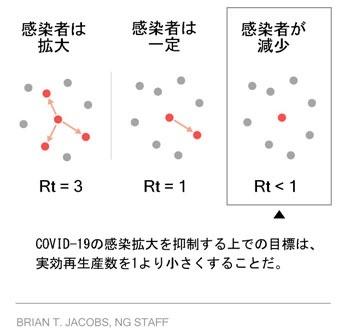 """数 実行 再 生産 感染力、東京は「0・5」、全国は「0・7」に 目安の""""実効再生産数"""""""